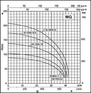WQ Multi-stage sewage pumps. Multi-stage. Vereeniging. Vaal Triangle. Vaal
